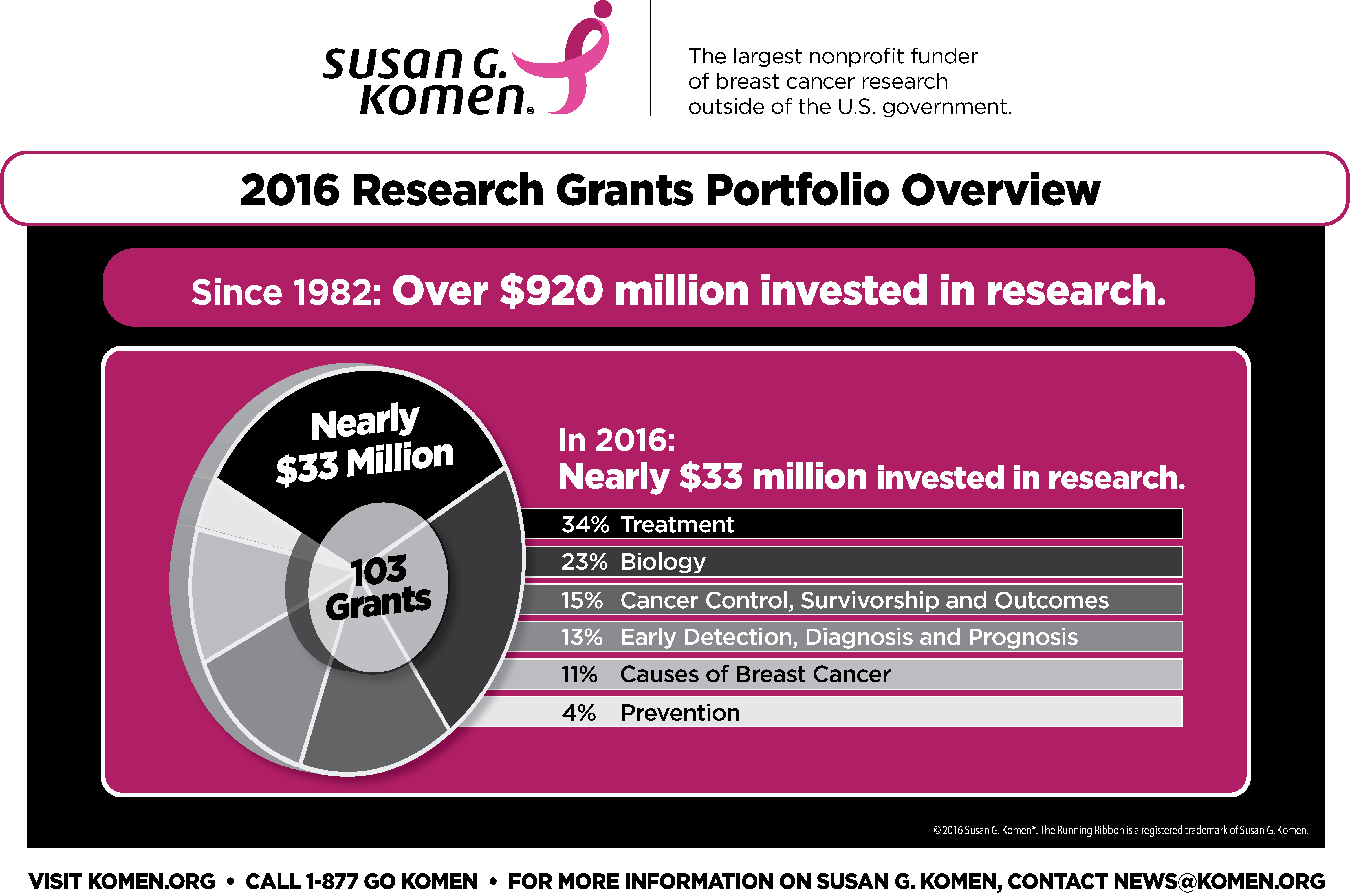 2016-research-grants-overview-1